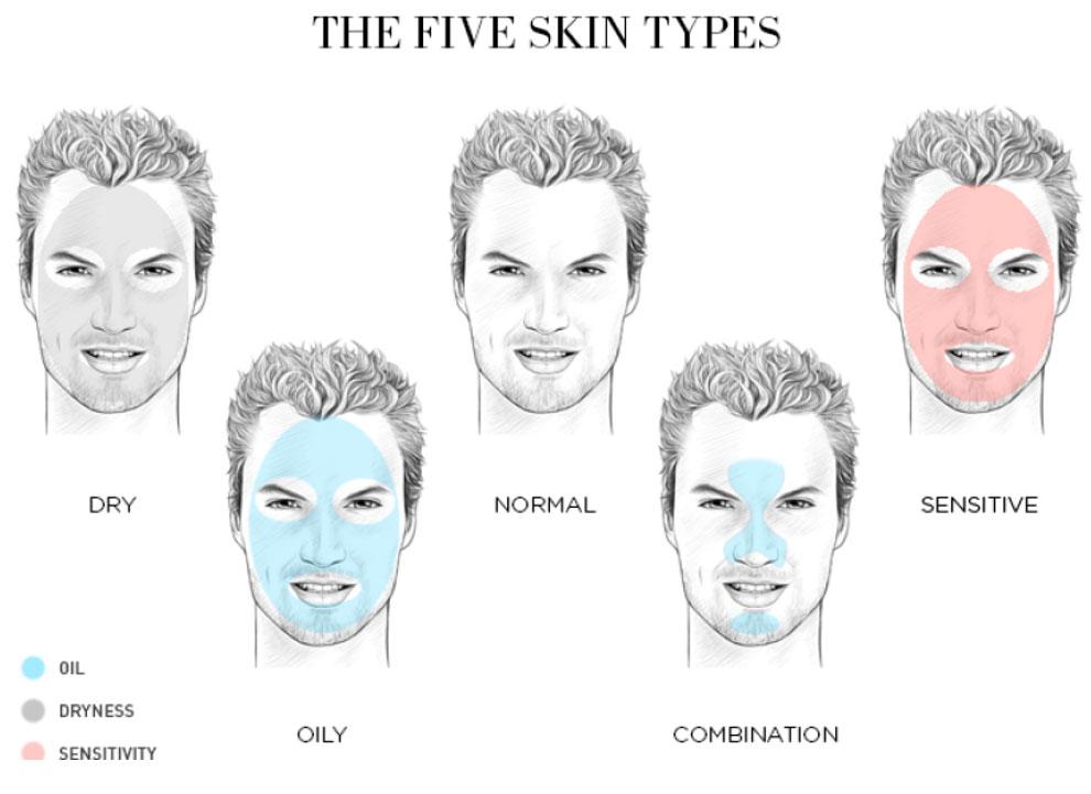 Quais os tipos de pele que existem?